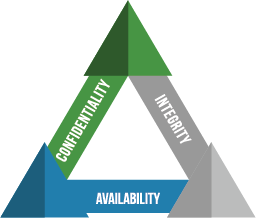 triangle displaying information security program confidentiality, integrity, and availability of the essential data