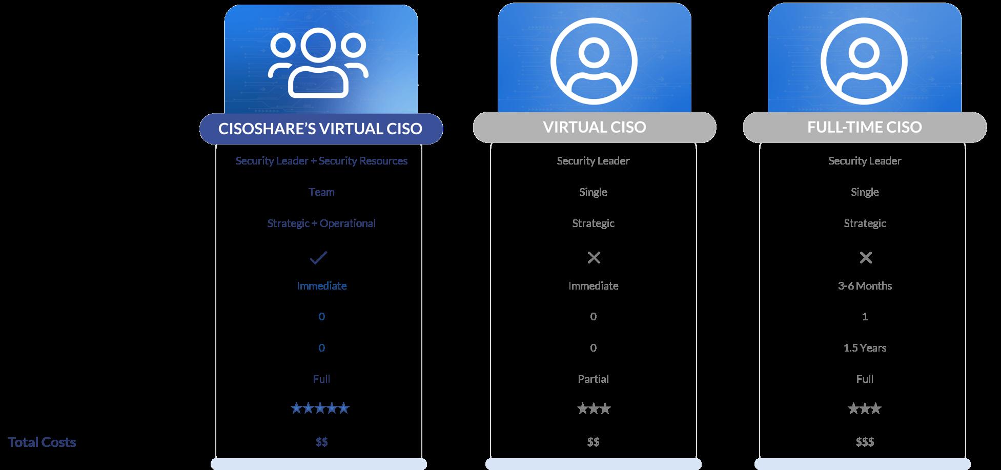 Virtual CISO Comparison Table