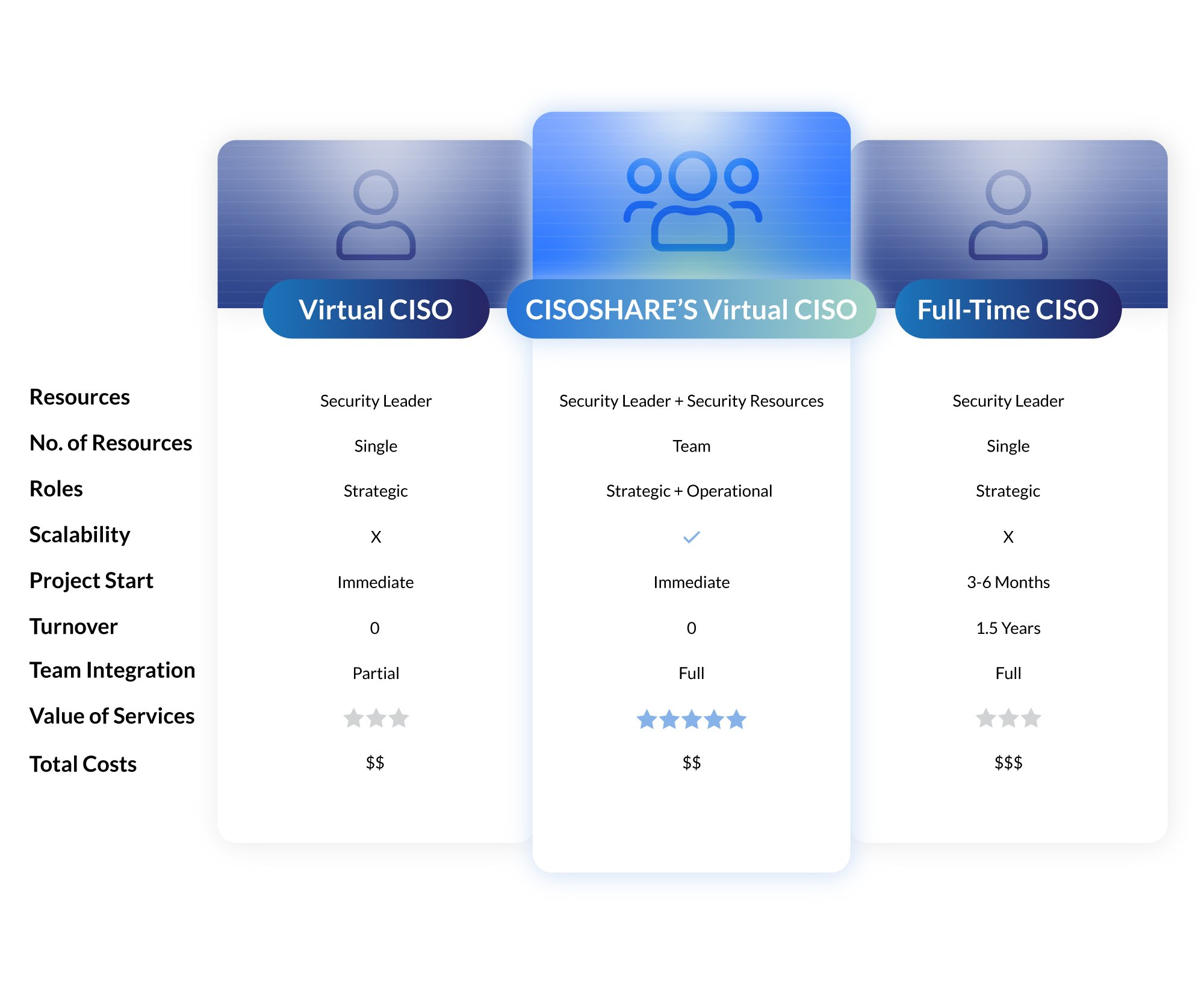 Virtual CISO Comparison Table