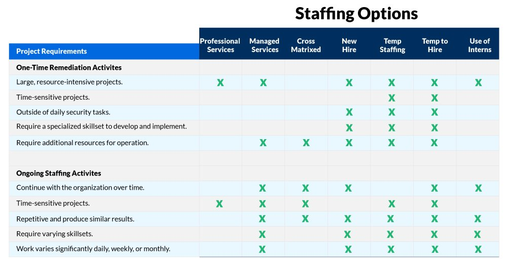 Cyber Security Staffing Options