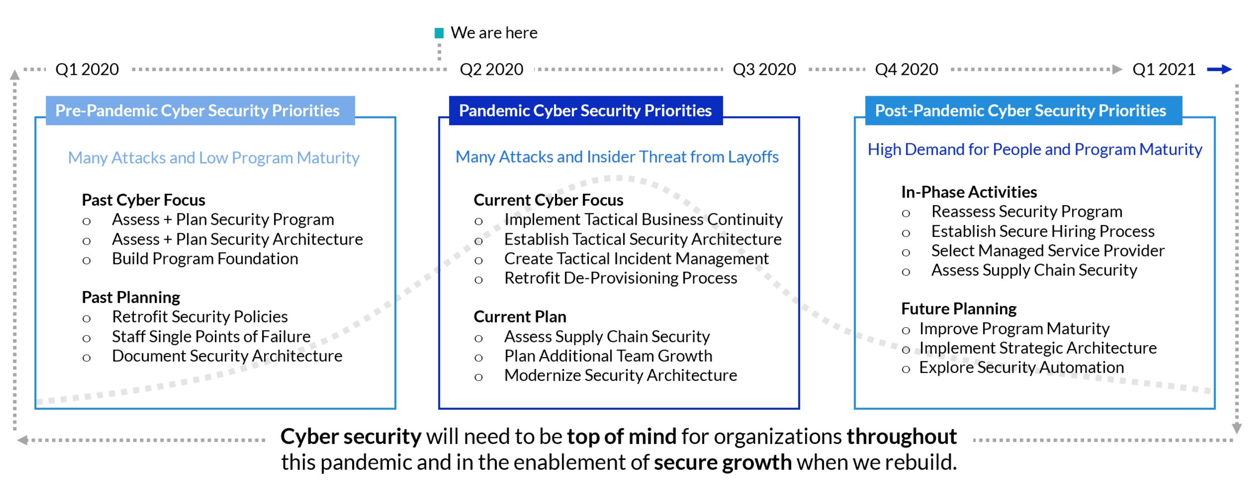 CISOSHARE COVID-19 Cyber Security Pandemic Phases