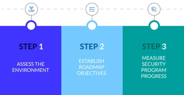 Effective Security Program Roadmap Chart
