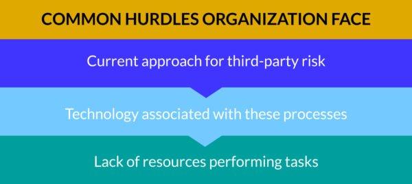 Organizations hurdles categories