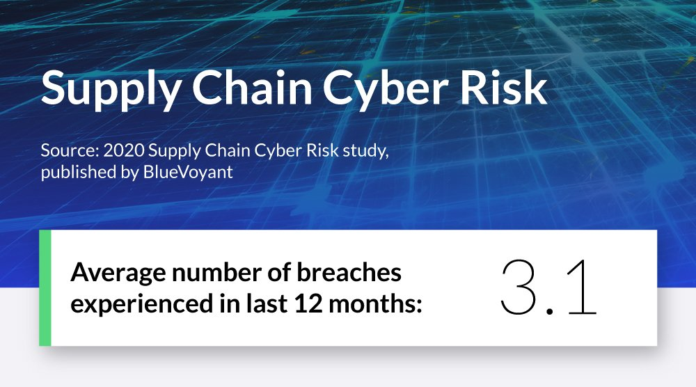 Supply Chain Cyber Risk Average Number of Breaches