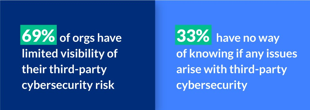 Supply Chain Cyber Risk Third Party