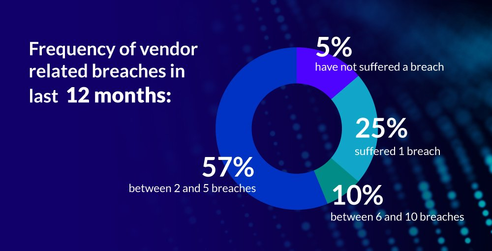 Supply Chain Cyber Risk vendor related breaches